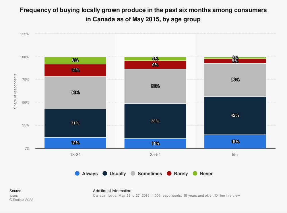 Statistic: Frequency of buying locally grown produce in the past six months among consumers in Canada as of May 2015, by age group | Statista
