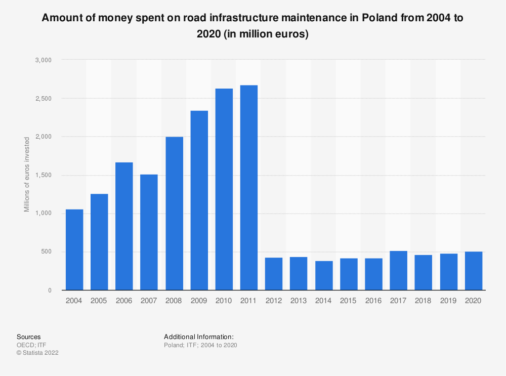 Statistic: Amount of money spent on road infrastructure maintenance in Poland from 2004 to 2018 (in million euros) | Statista