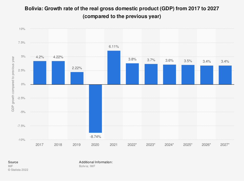 Statistic: Bolivia: Growth rate of the real gross domestic product (GDP) from 2014 to 2024 (compared to the previous year) | Statista