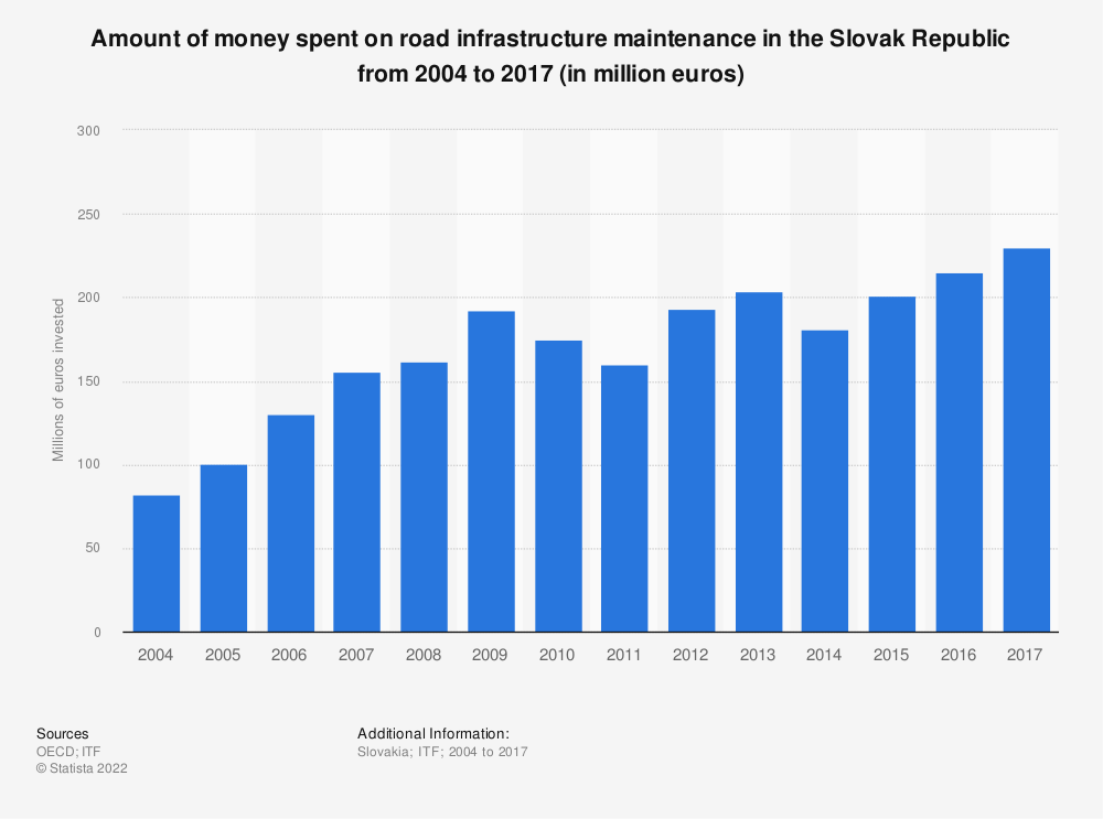 Statistic: Amount of money spent on road infrastructure maintenance in the Slovak Republic from 2004 to 2017 (in million euros) | Statista
