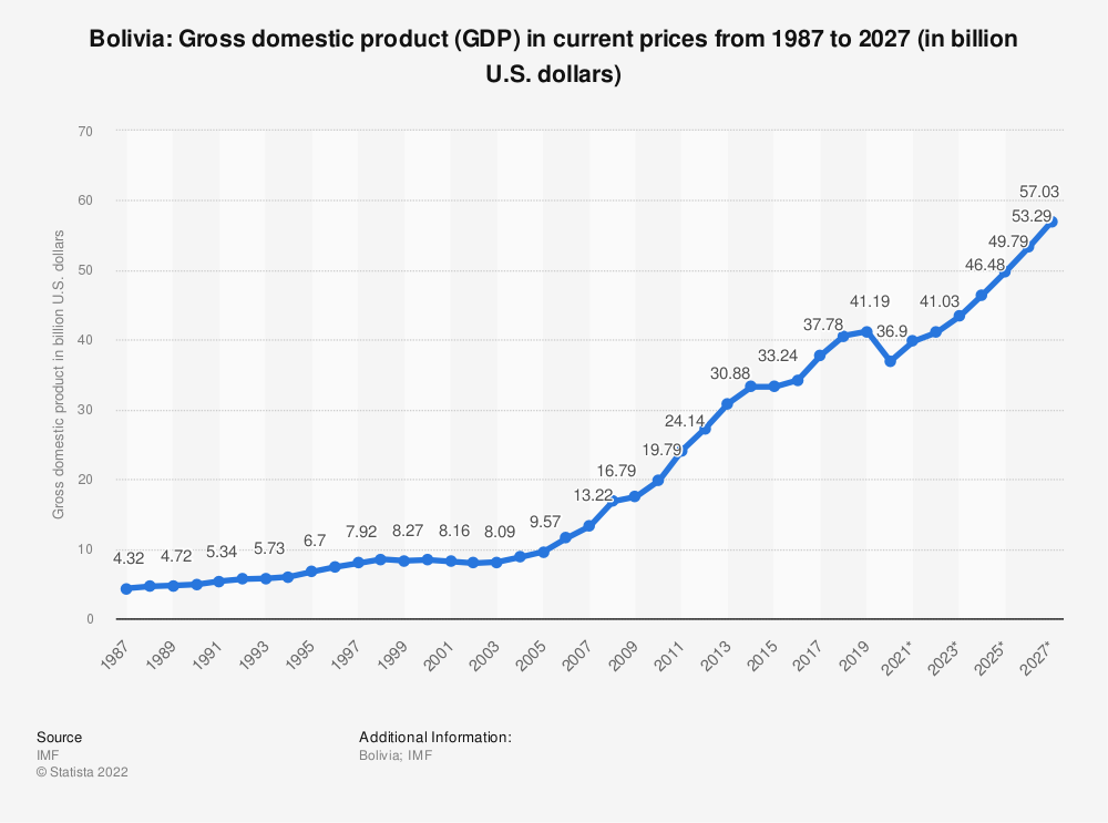 Statistic: Bolivia: Gross domestic product (GDP) in current prices from 2014 to 2024 (in billion U.S. dollars) | Statista