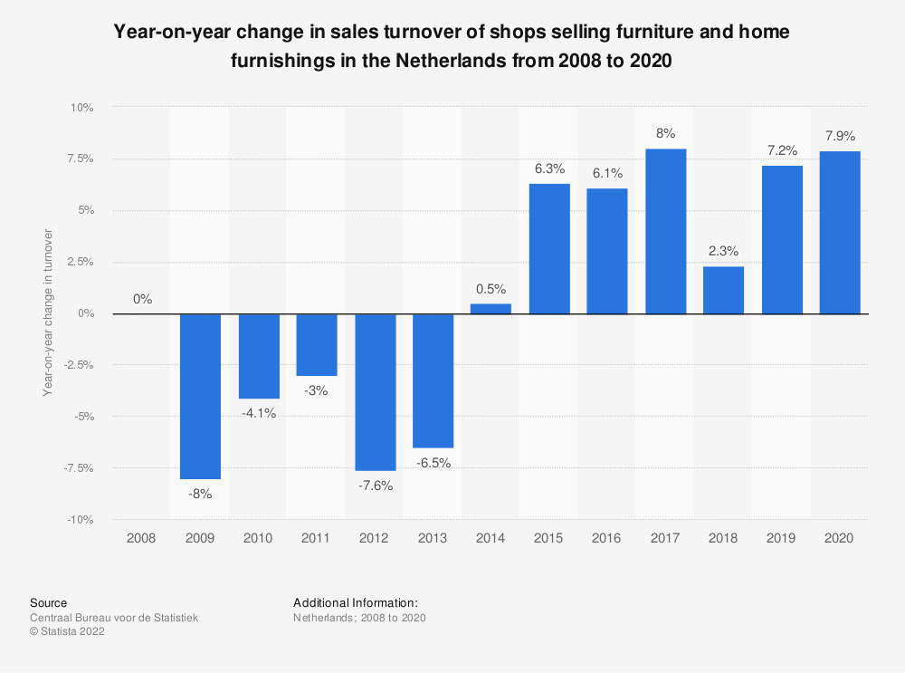 Statistic: Year-on-year change in sales turnover of shops selling furniture and home furnishings in the Netherlands from 2008 to 2018 | Statista