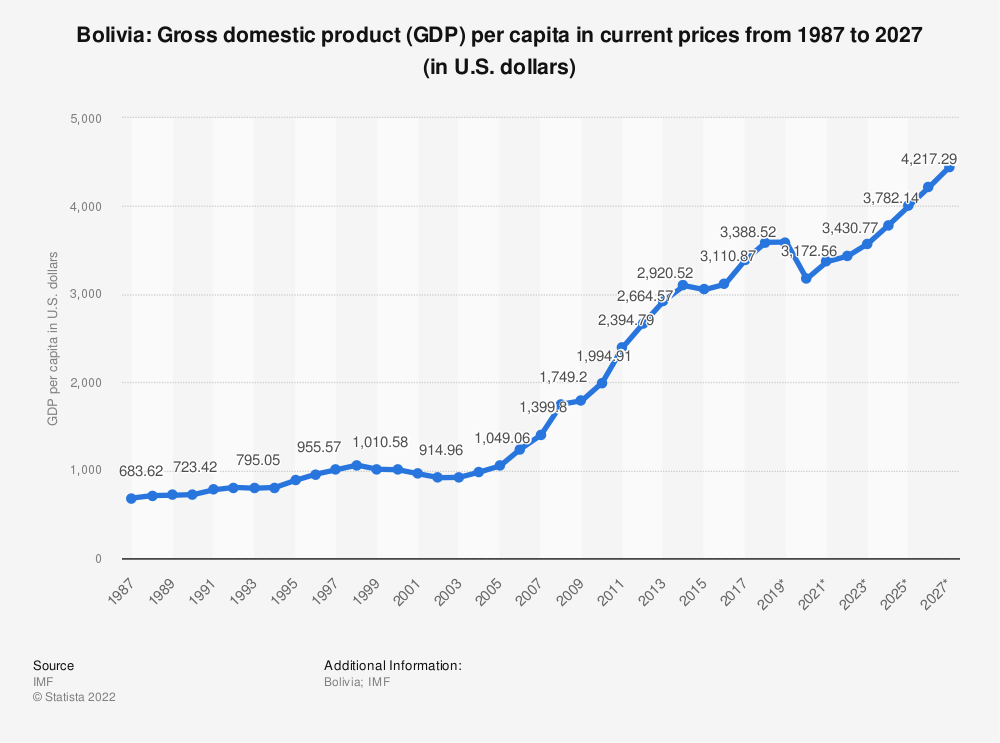 Statistic: Bolivia: Gross domestic product (GDP) per capita in current prices from 1984 to 2024 (in U.S. dollars) | Statista