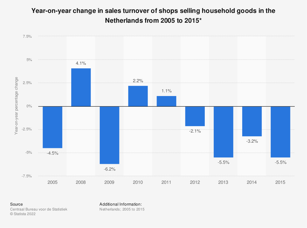 Statistic: Year-on-year change in sales turnover of shops selling household goods in the Netherlands from 2005 to 2015*  | Statista