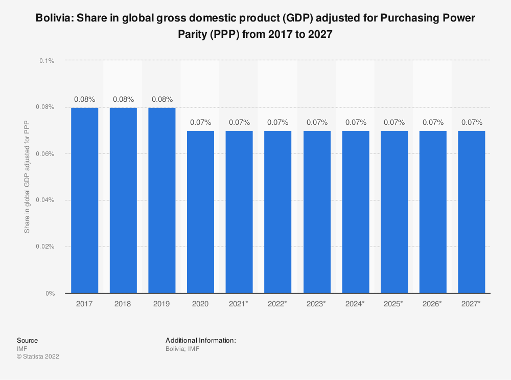 Statistic: Bolivia: Share in global gross domestic product (GDP) adjusted for Purchasing Power Parity (PPP) from 2014 to 2024 | Statista