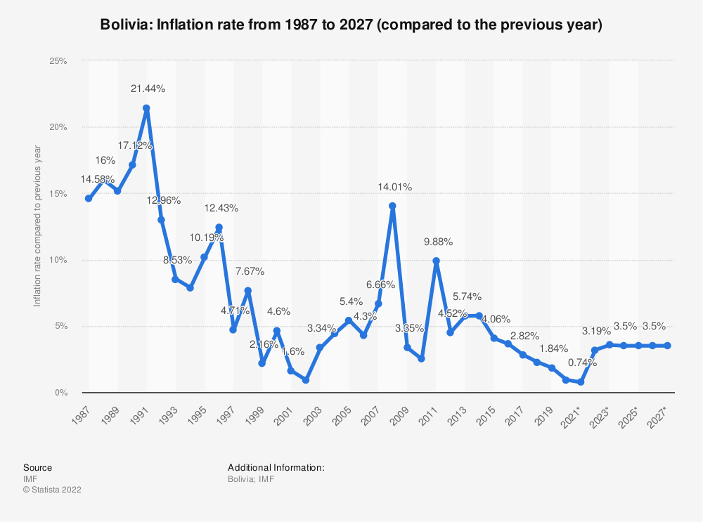 Statistic: Bolivia: Inflation rate from 2014 to 2024 (compared to the previous year) | Statista