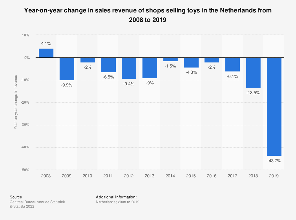 Statistic: Year-on-year change in sales turnover of shops selling toys in the Netherlands from 2008 to 2019   Statista
