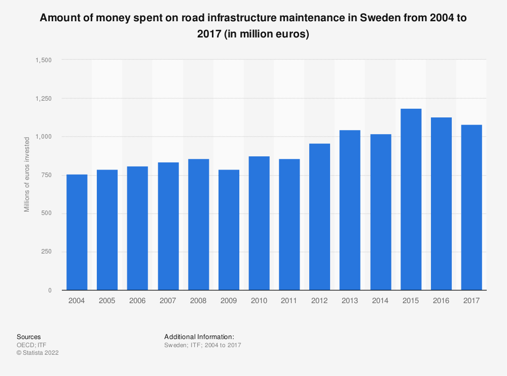 Statistic: Amount of money spent on road infrastructure maintenance in Sweden from 2004 to 2017 (in million euros) | Statista