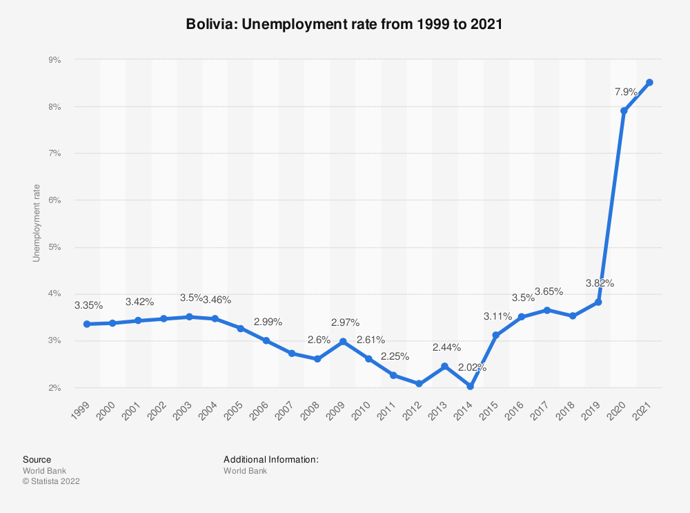 Statistic: Bolivia: Unemployment rate from 2008 to 2018 | Statista