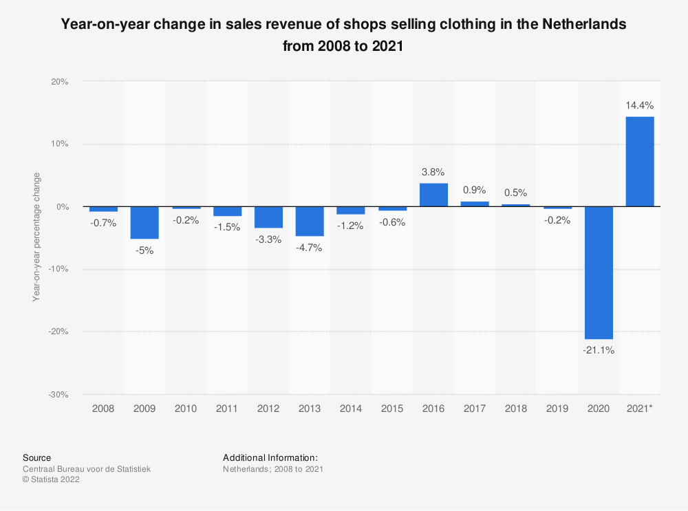Statistic: Year-on-year change in sales turnover of shops selling clothing in the Netherlands from 2008 to 2019 | Statista