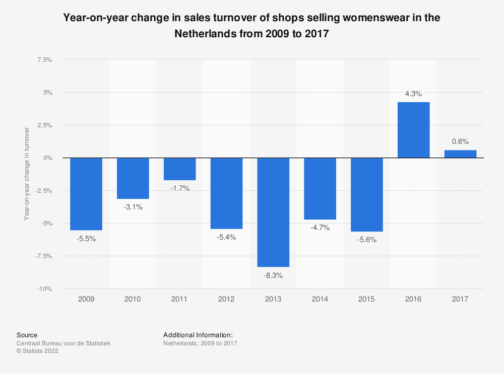Statistic: Year-on-year change in sales turnover of shops selling womenswear in the Netherlands from 2009 to 2017 | Statista