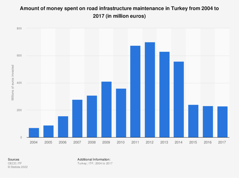 Statistic: Amount of money spent on road infrastructure maintenance in Turkey from 2004 to 2017 (in million euros) | Statista