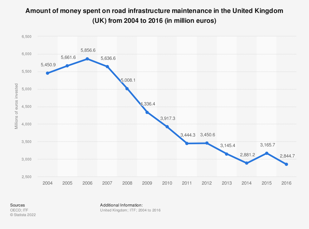 Statistic: Amount of money spent on road infrastructure maintenance in the United Kingdom (UK) from 2004 to 2016 (in million euros) | Statista