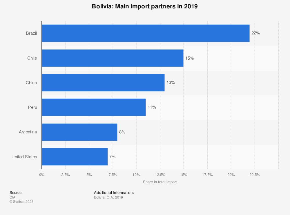 Statistic: Bolivia: Main import partners in 2017   Statista