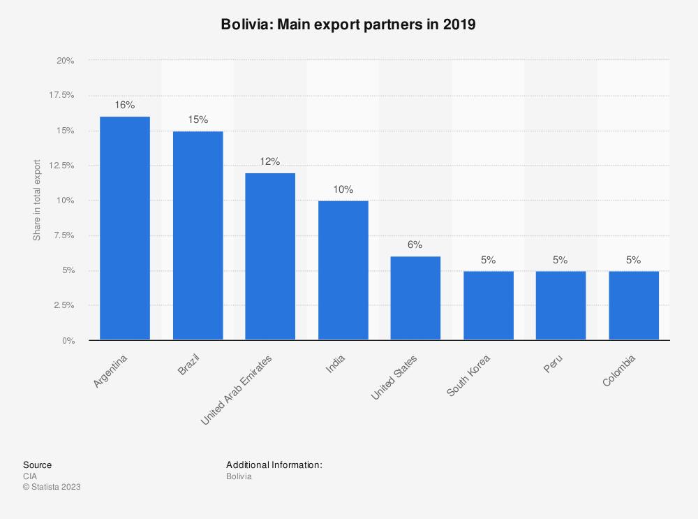 Statistic: Bolivia: Main export partners in 2017 | Statista