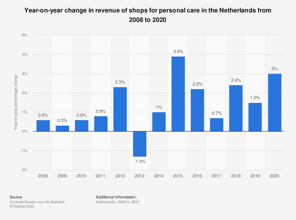Statistic: Year-on-year change in sales turnover of shops for personal care in the Netherlands from 2008 to 2018 | Statista