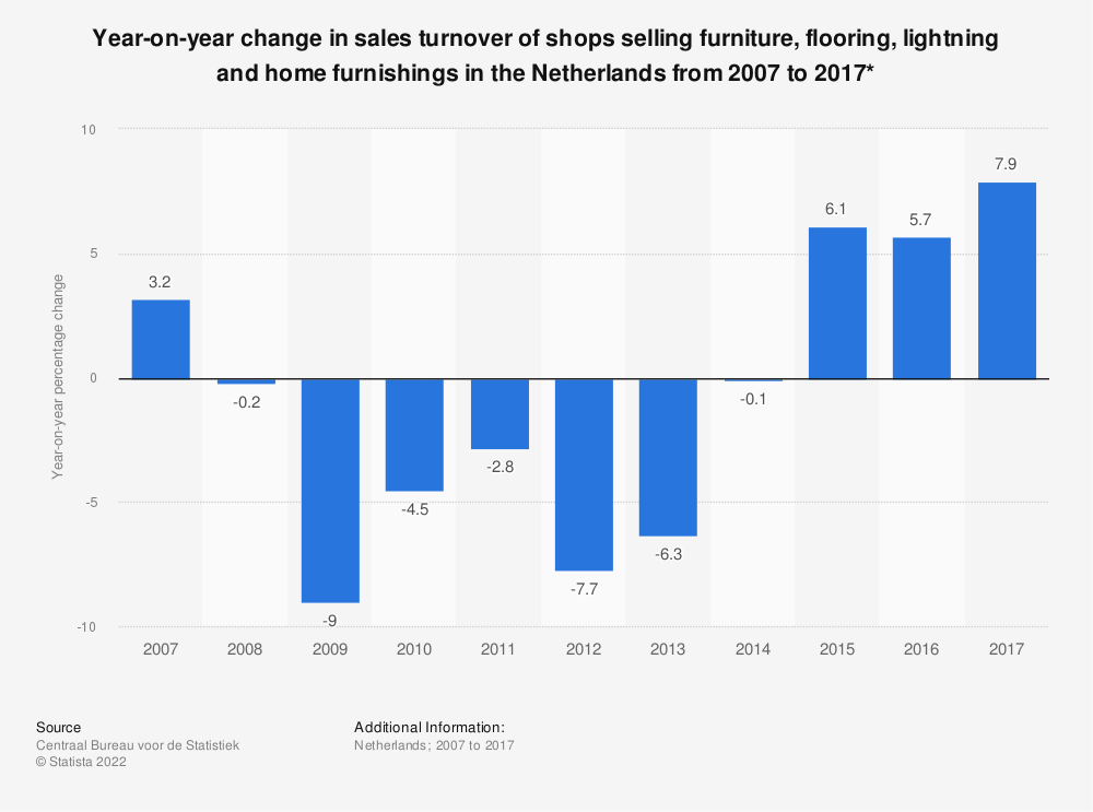 Statistic: Year-on-year change in sales turnover of shops selling furniture, flooring, lightning and home furnishings in the Netherlands from 2007 to 2017* | Statista