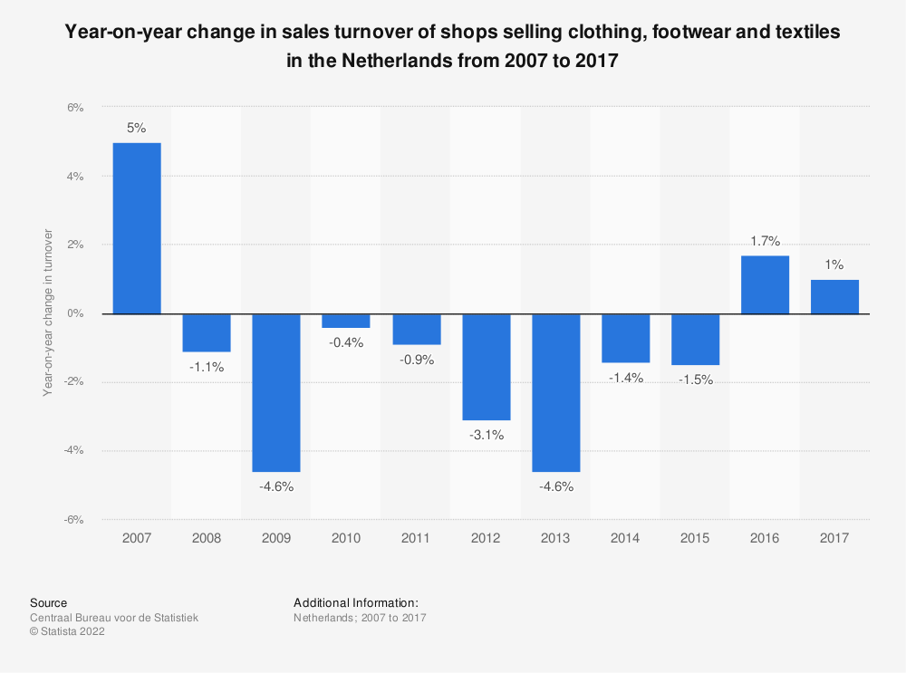 Statistic: Year-on-year change in sales turnover of shops selling clothing, footwear and textiles in the Netherlands from 2007 to 2017 | Statista