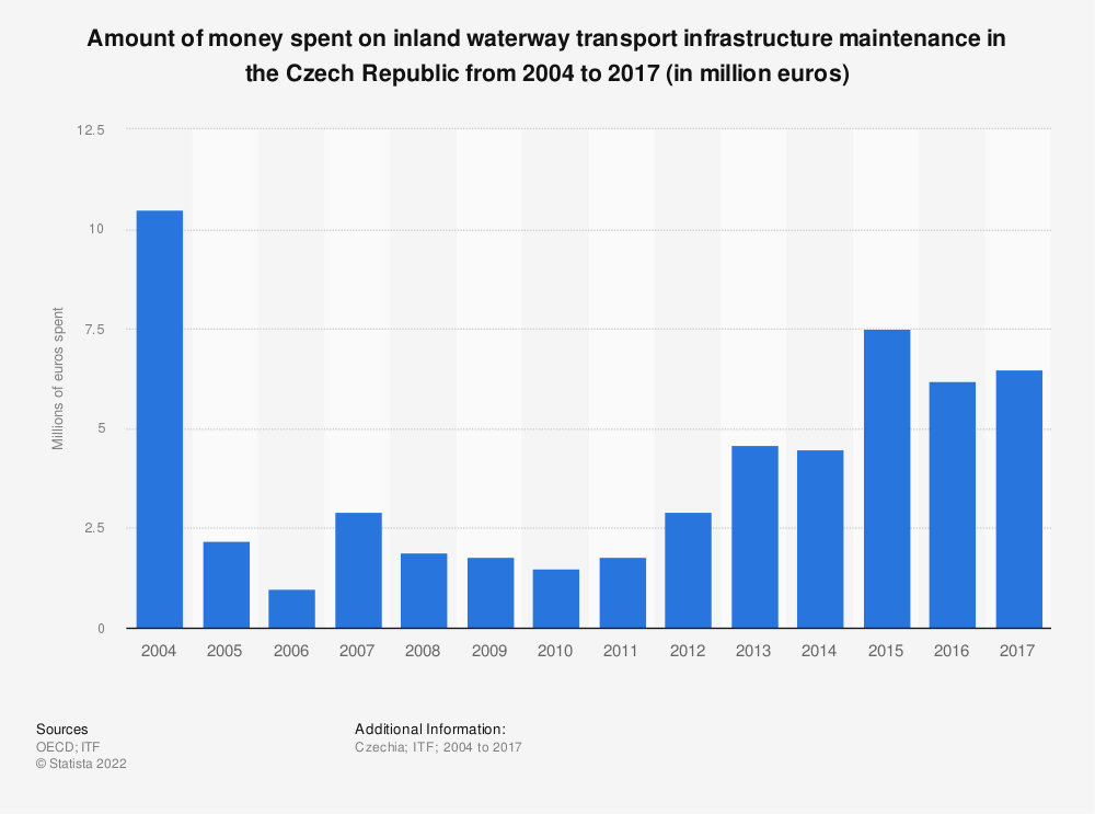 Statistic: Amount of money spent on inland waterway transport infrastructure maintenance in the Czech Republic from 2004 to 2017 (in million euros)   Statista