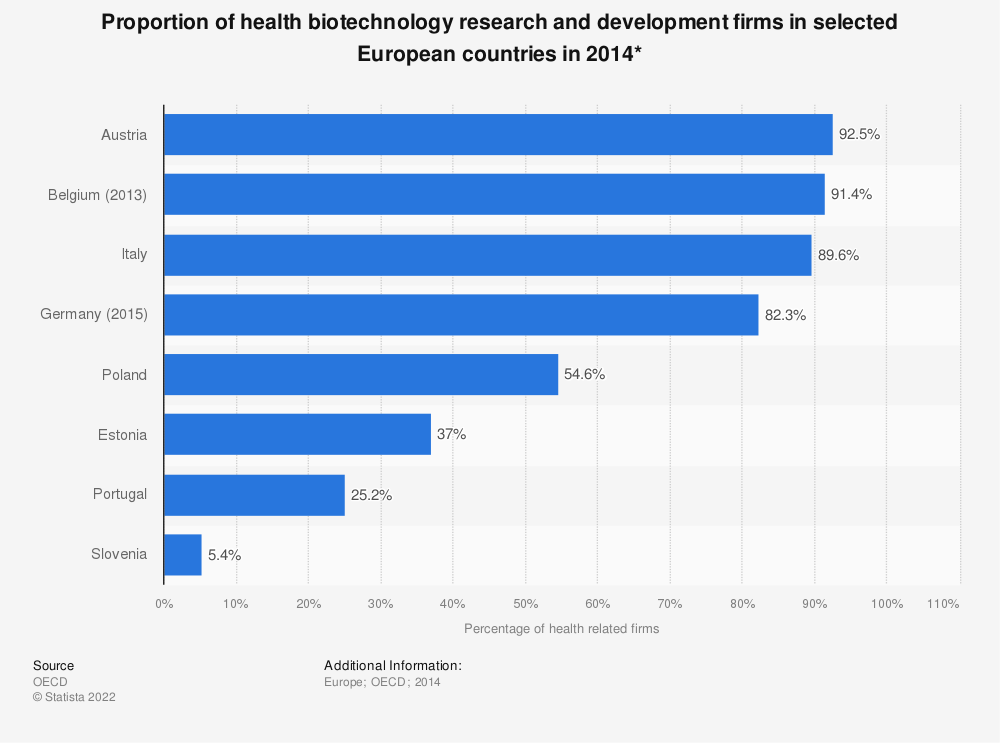 Statistic: Proportion of health biotechnology research and development firms in selected European countries in 2014* | Statista