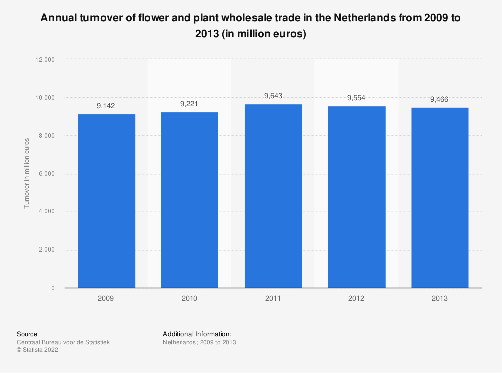 Statistic: Annual turnover of flower and plant wholesale trade in the Netherlands from 2009 to 2013 (in million euros) | Statista