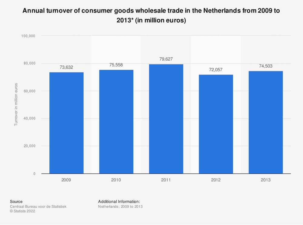 Statistic: Annual turnover of consumer goods wholesale trade in the Netherlands from 2009 to 2013* (in million euros) | Statista