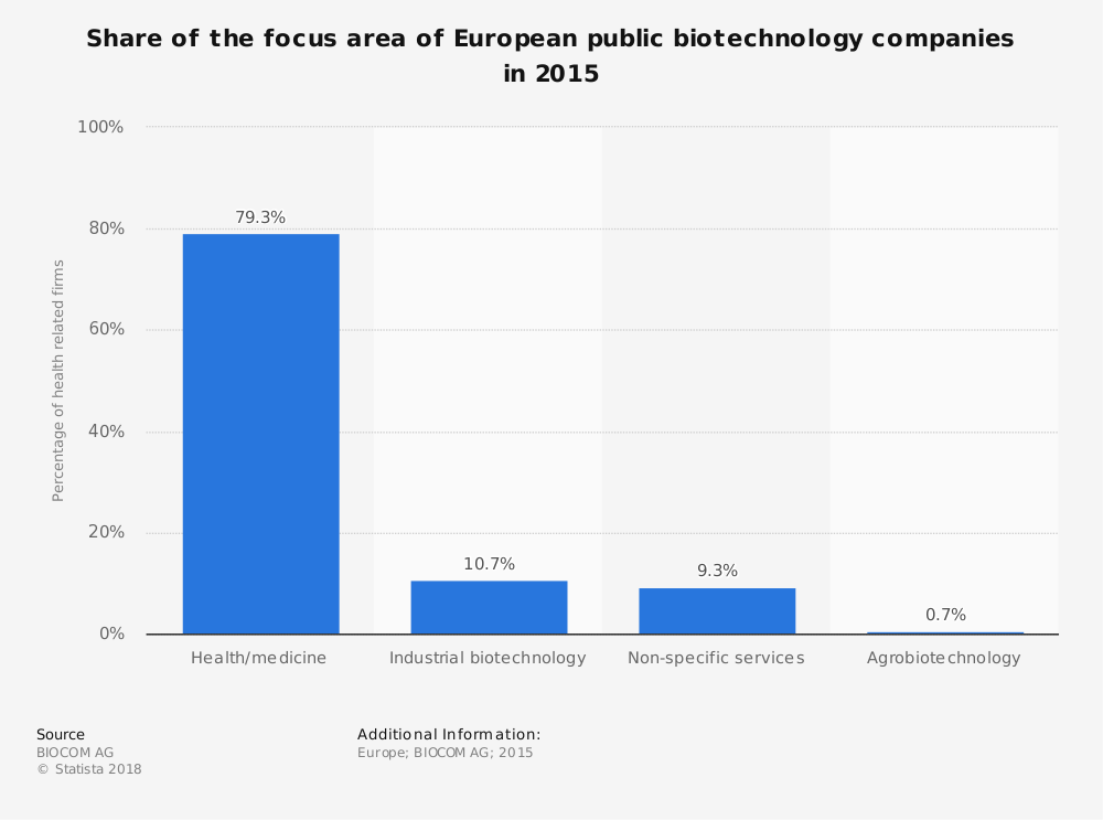 Statistic: Share of the focus area of European public biotechnology companies in 2015 | Statista