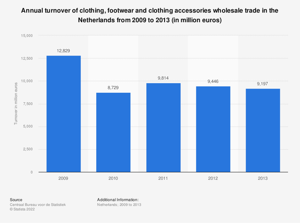 Statistic: Annual turnover of clothing, footwear and clothing accessories wholesale trade in the Netherlands from 2009 to 2013 (in million euros) | Statista