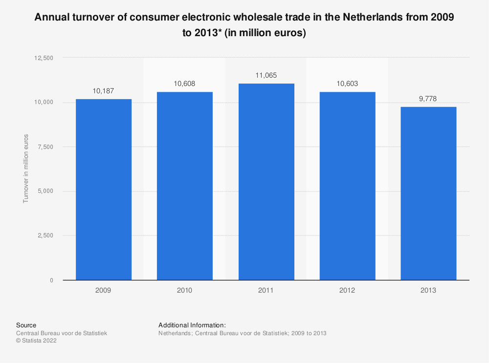 Statistic: Annual turnover of consumer electronic wholesale trade in the Netherlands from 2009 to 2013* (in million euros) | Statista