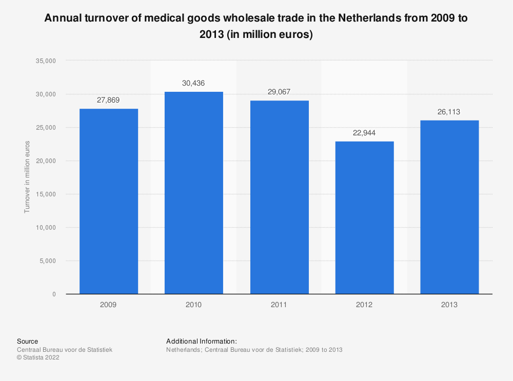 Statistic: Annual turnover of medical goods wholesale trade in the Netherlands from 2009 to 2013 (in million euros) | Statista