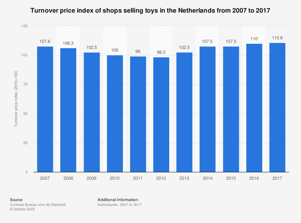 Statistic: Turnover price index of shops selling toys in the Netherlands from 2007 to 2017 | Statista