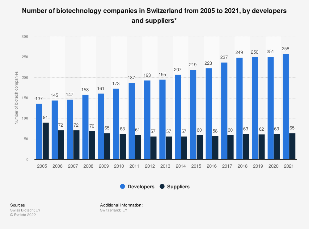Statistic: Number of developers and suppliers for biotechnology companies in Switzerland from 2005 to 2017 | Statista
