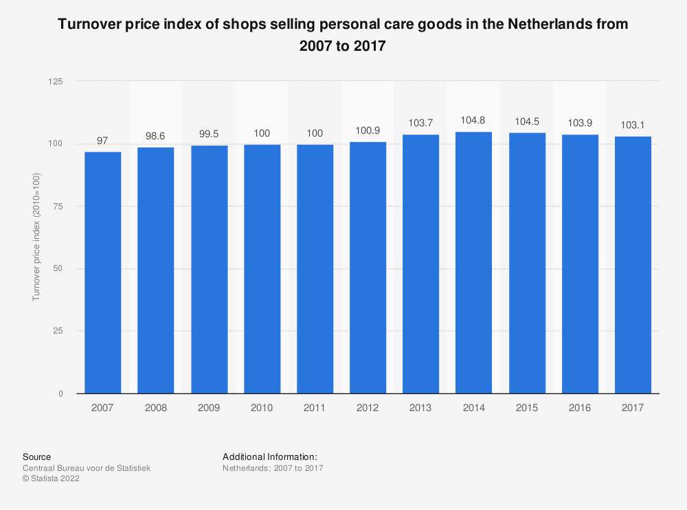 Statistic: Turnover price index of shops selling personal care goods in the Netherlands from 2007 to 2017 | Statista