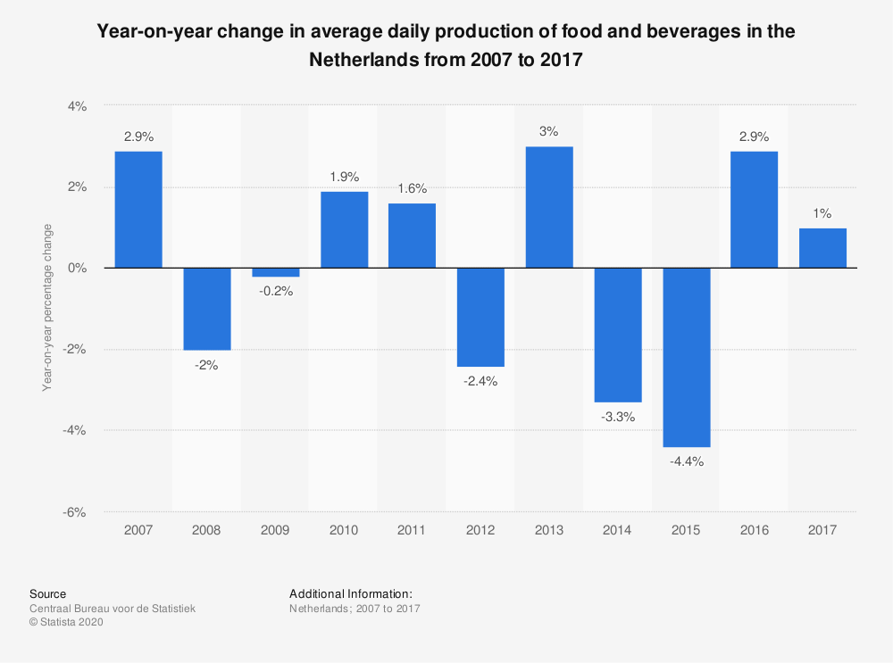 Statistic: Year-on-year change in average daily production of food and beverages in the Netherlands from 2007 to 2017 | Statista