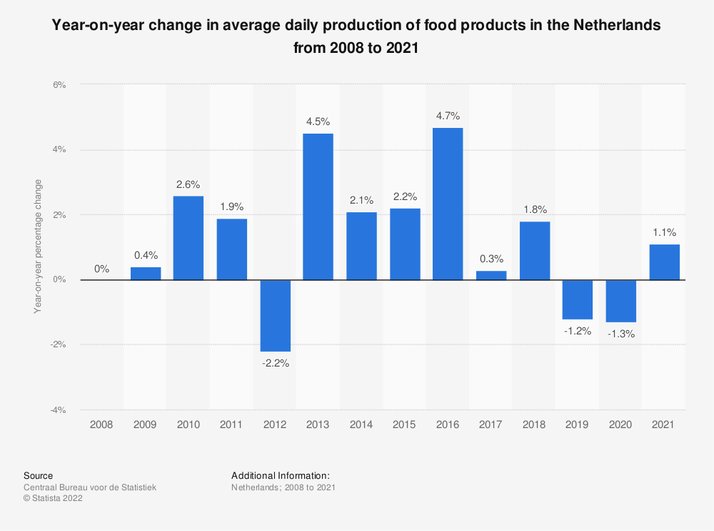 Statistic: Year-on-year change in average daily production of food products in the Netherlands from 2008 to 2019 | Statista