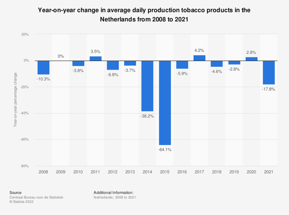 Statistic: Year-on-year change in average daily production tobacco products in the Netherlands from 2008 to 2018 | Statista
