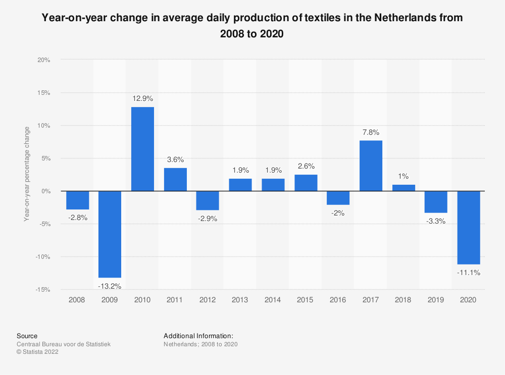 Statistic: Year-on-year change in average daily production of textiles in the Netherlands from 2008 to 2018 | Statista