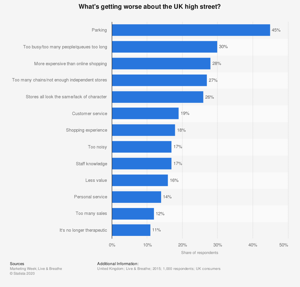 Statistic: What's getting worse about the UK high street?   Statista
