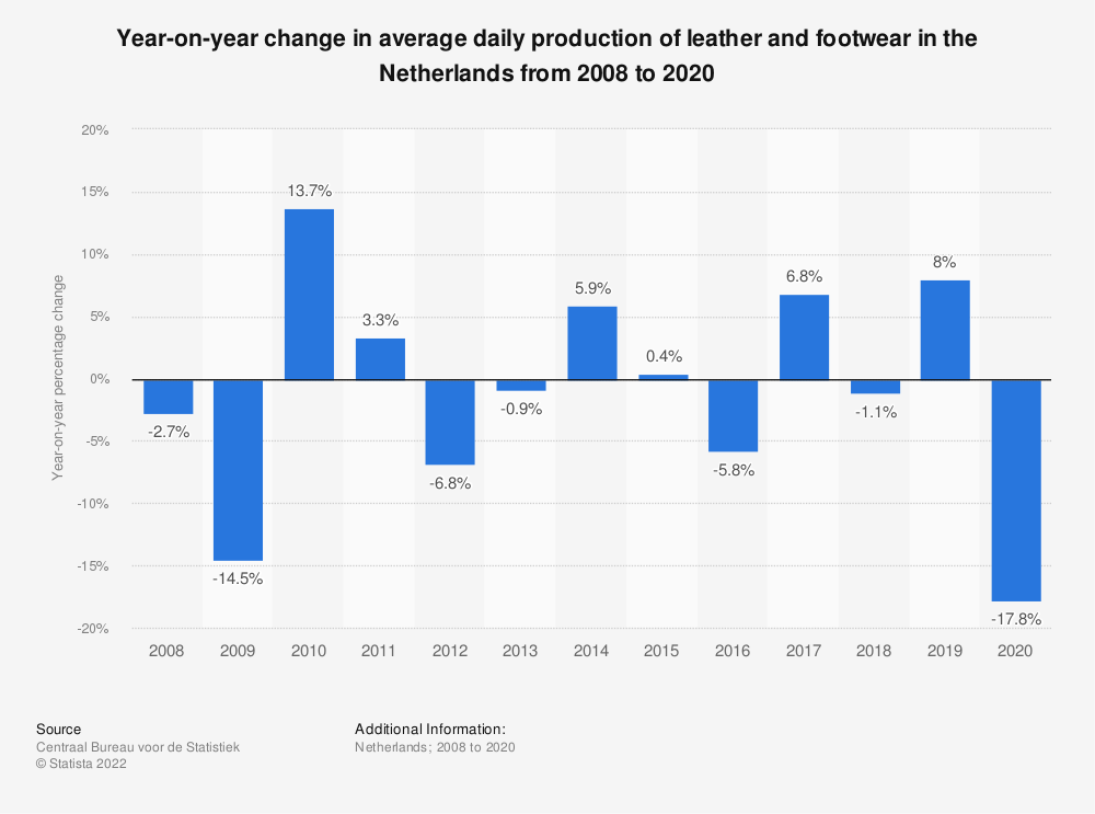 Statistic: Year-on-year change in average daily production of leather and footwear in the Netherlands from 2007 to 2017 | Statista