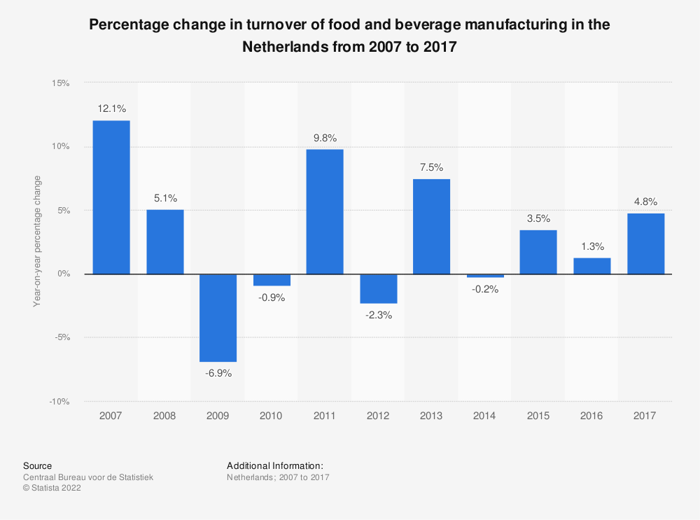 Statistic: Percentage change in turnover of food and beverage manufacturing in the Netherlands from 2007 to 2017 | Statista