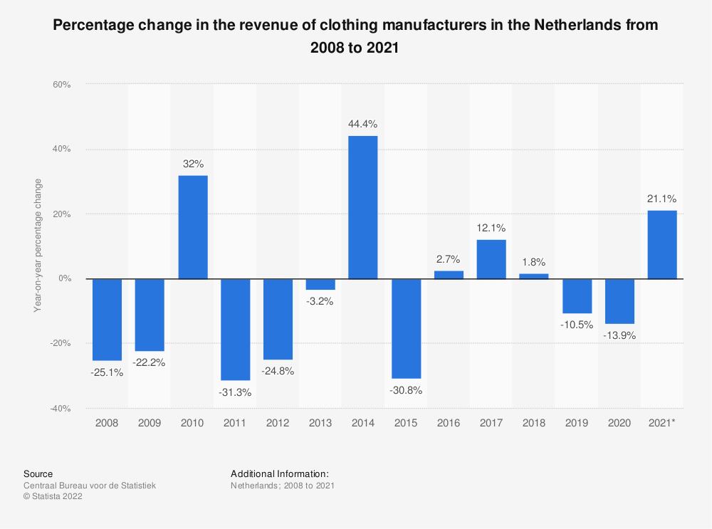 Statistic: Percentage change in turnover of wearing apparel manufacturers in the Netherlands from 2008 to 2018   Statista