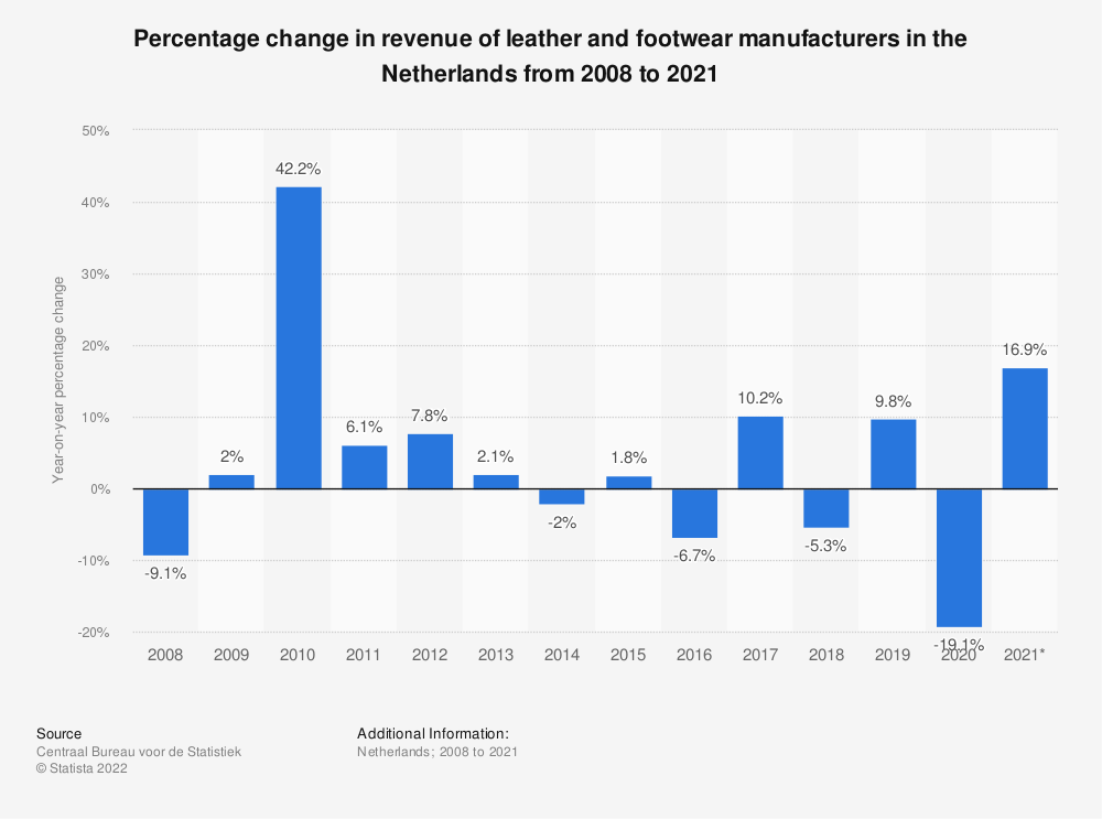 Statistic: Percentage change in turnover of leather and footwear manufacturers in the Netherlands from 2008 to 2019 | Statista