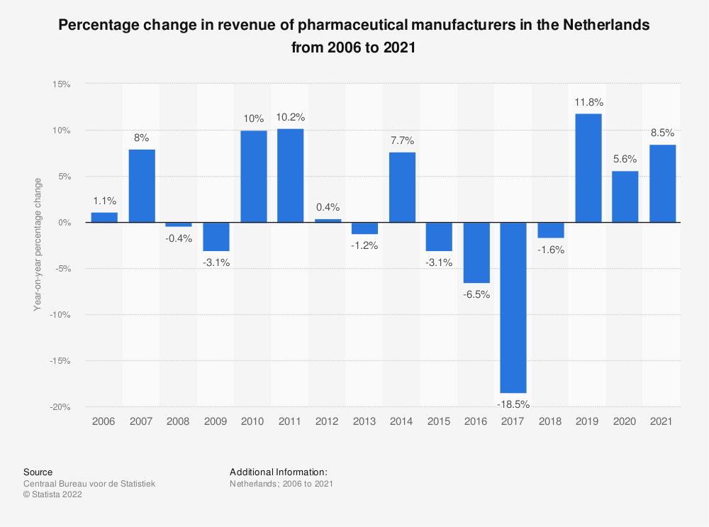 Statistic: Percentage change in turnover of pharmaceutical manufacturers in the Netherlands from 2006 to 2017 | Statista