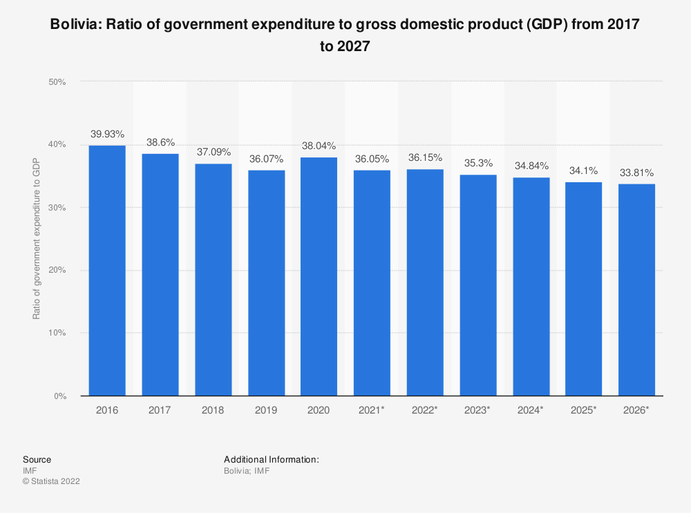 Statistic: Bolivia: Ratio of government expenditure to gross domestic product (GDP) from 2014 to 2024 | Statista