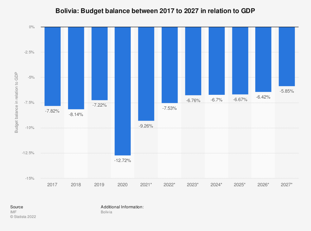 Statistic: Bolivia: Budget balance between 2014 to 2024 in relation to GDP | Statista