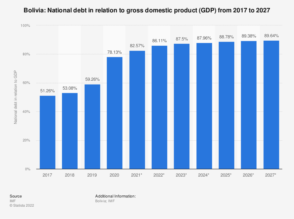 Statistic: Bolivia: National debt in relation to gross domestic product (GDP) from 2015 to 2025 | Statista