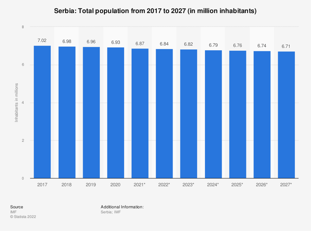 Statistic: Serbia: Total population from 2016 to 2026 (in million inhabitants)   Statista