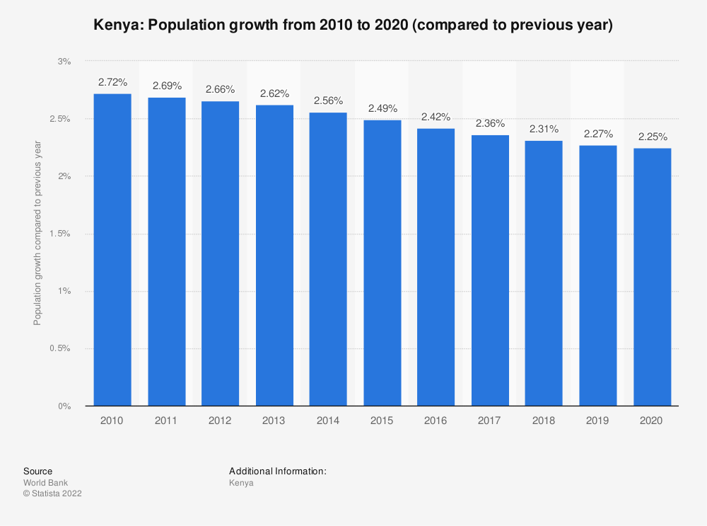 Statistic: Kenya: Population growth from 2007 to 2017 (compared to previous year) | Statista