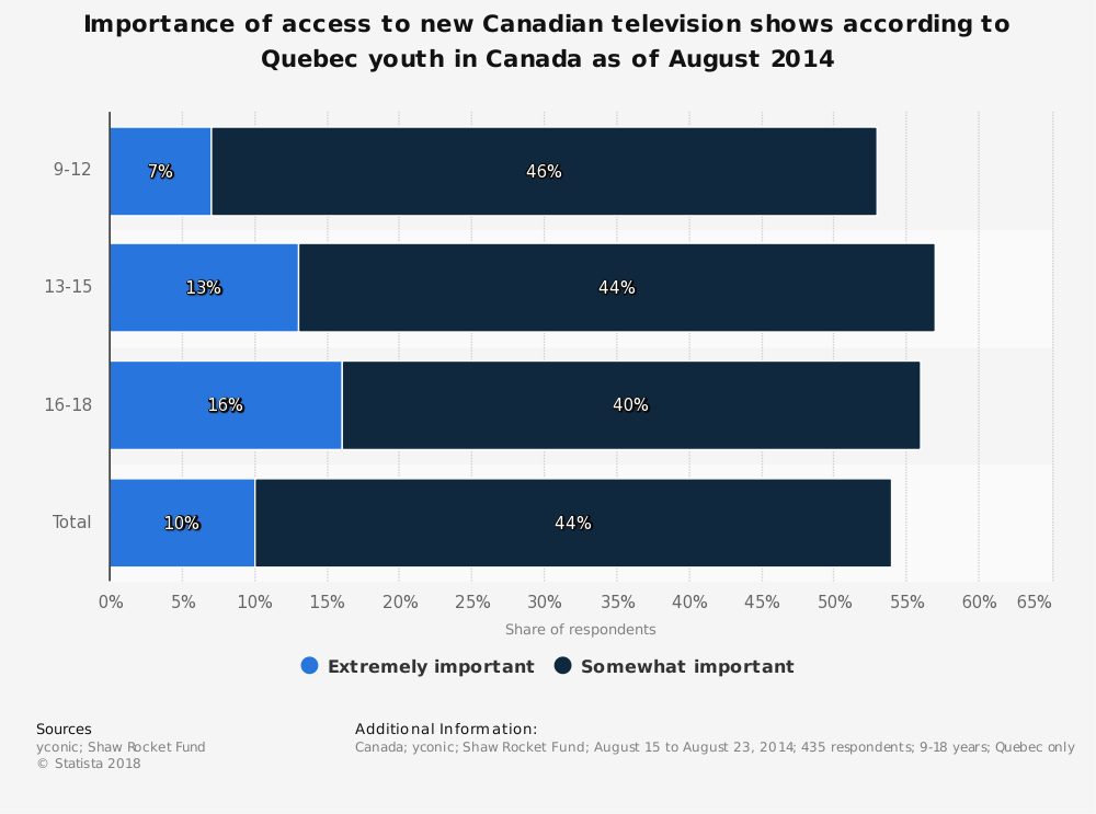 Statistic: Importance of access to new Canadian television shows according to Quebec youth in Canada as of August 2014 | Statista