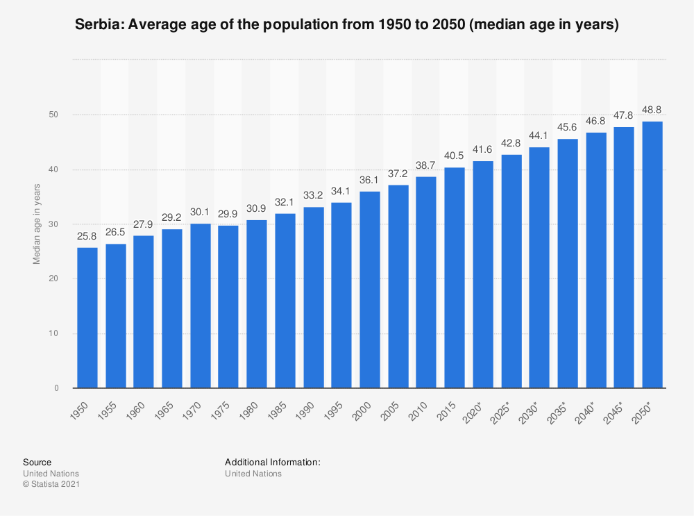 Statistic: Serbia: Average age of the population from 1950 to 2050 (median age in years) | Statista